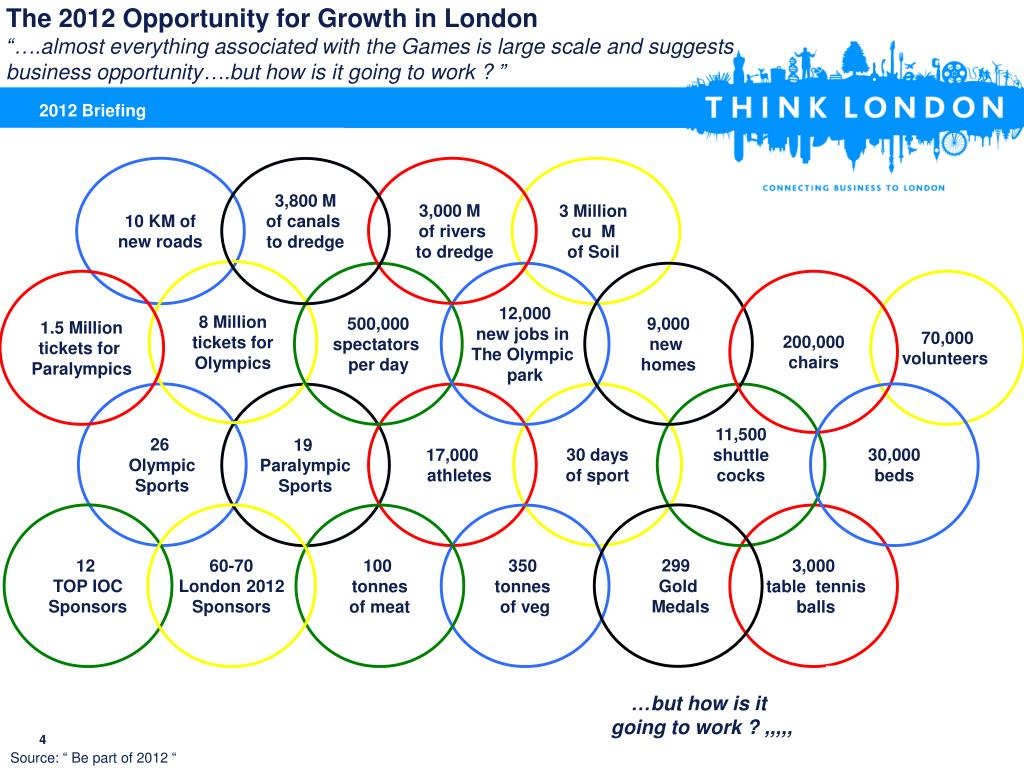 The 2012 Opportunity for Growth in London