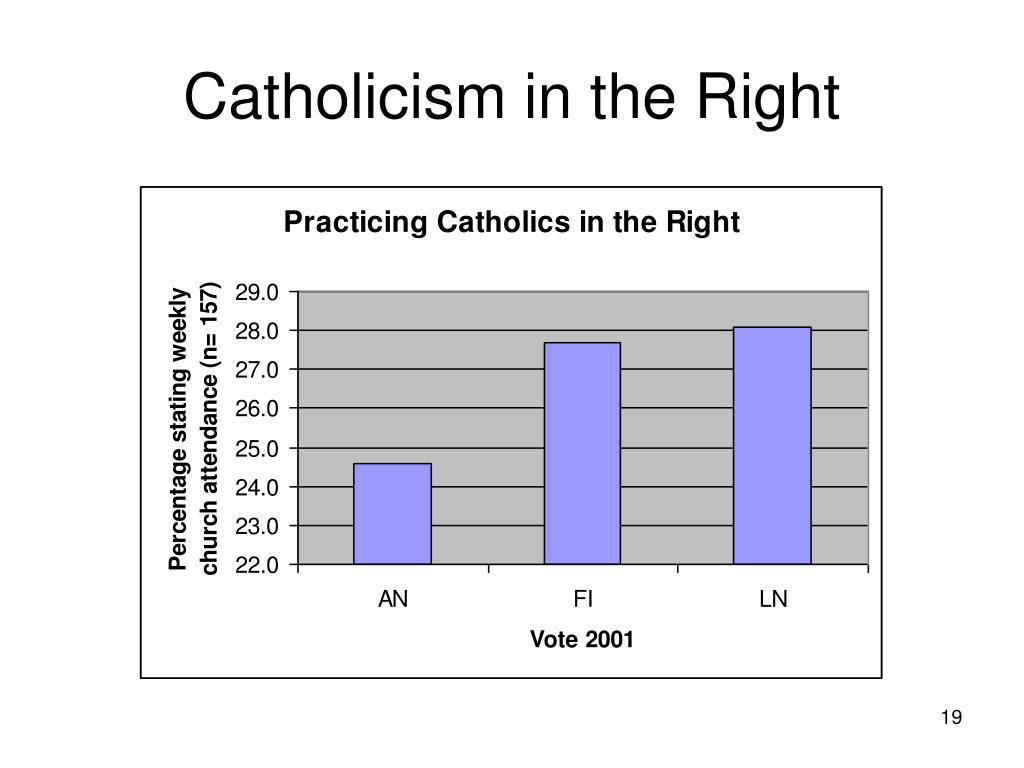 Catholicism in the Right