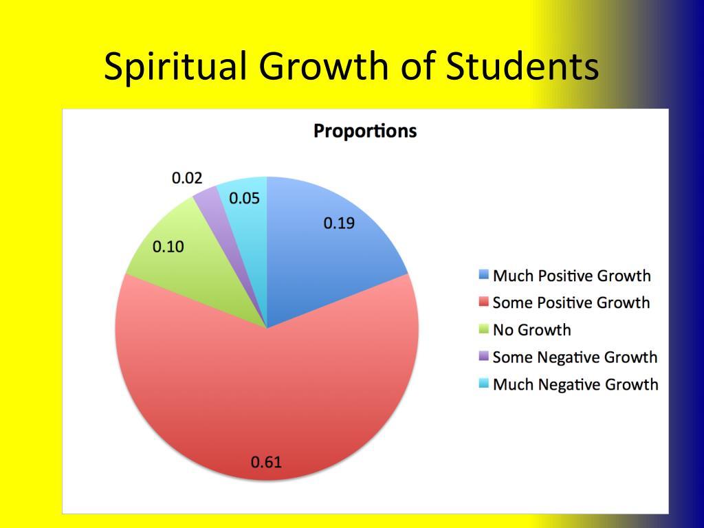 Spiritual Growth of Students