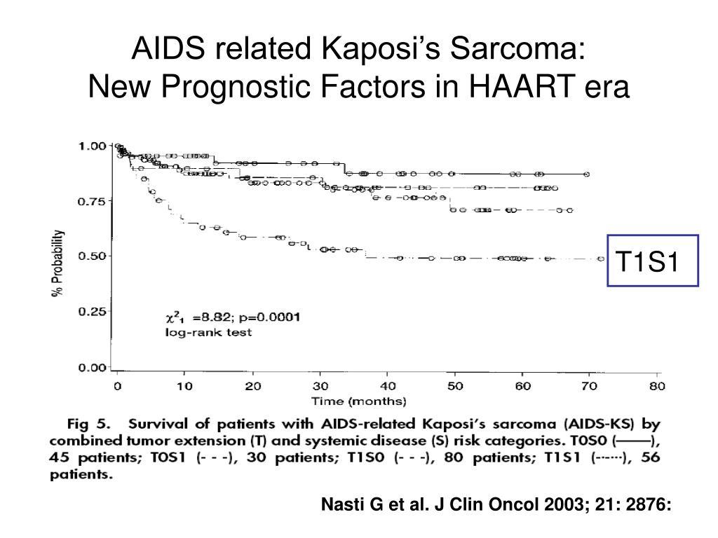AIDS related Kaposi's Sarcoma: