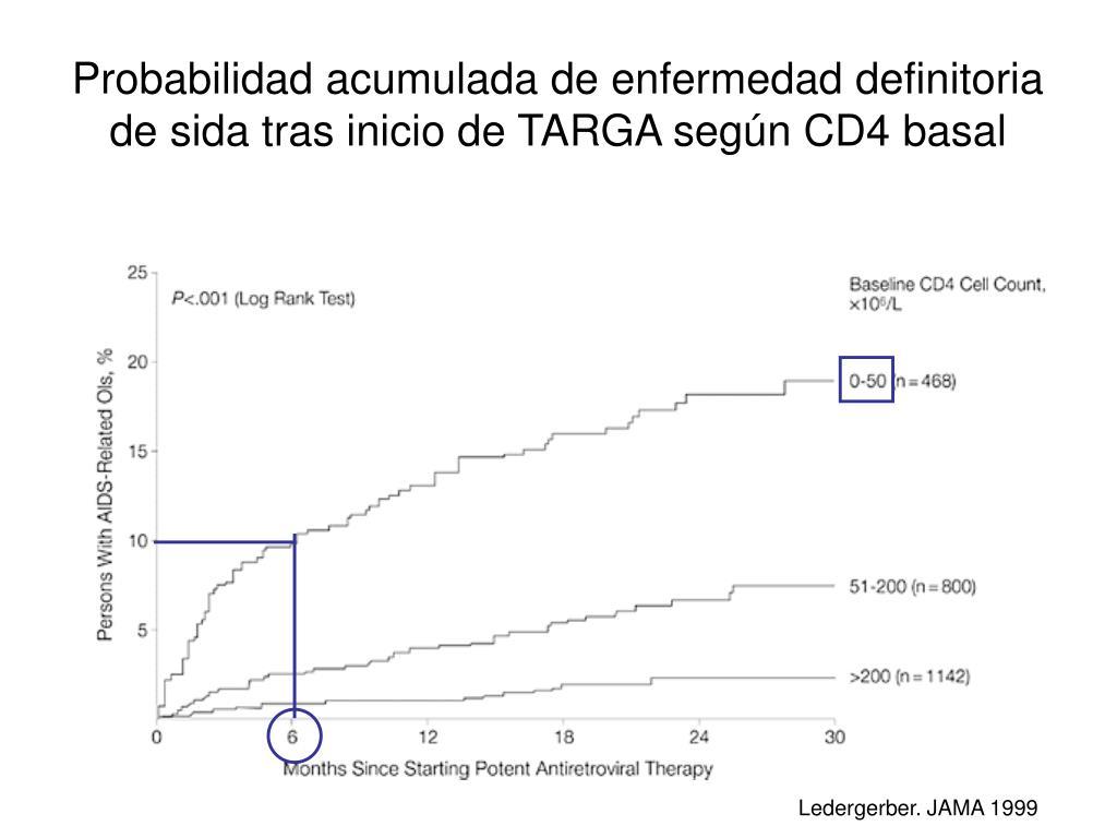 Probabilidad acumulada de enfermedad definitoria de sida tras inicio de TARGA según CD4 basal