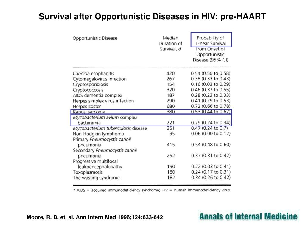 Survival after Opportunistic Diseases in HIV: pre-HAART
