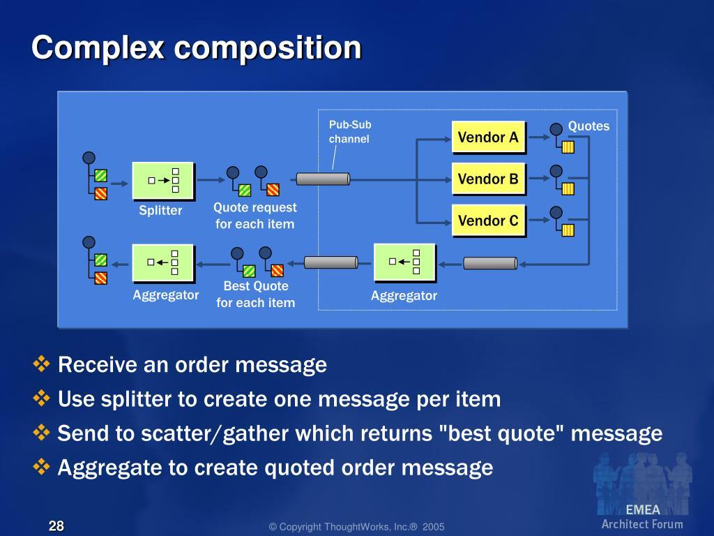 Complex composition