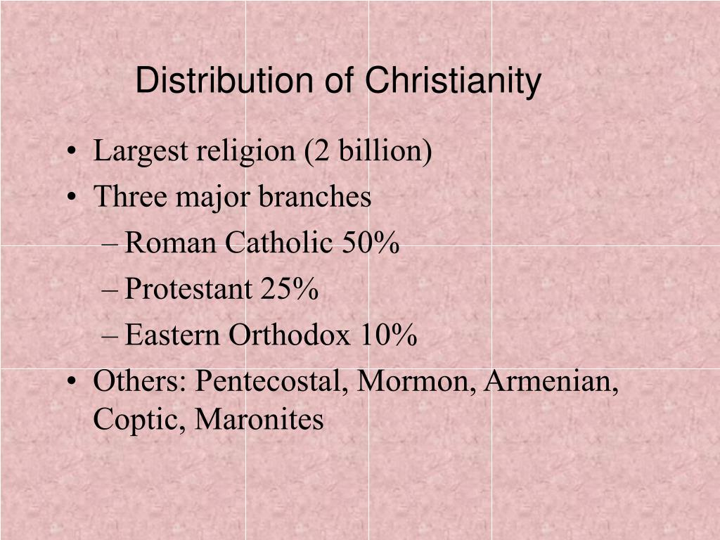 Distribution of Christianity