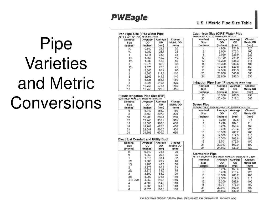 Pipe Varieties and Metric