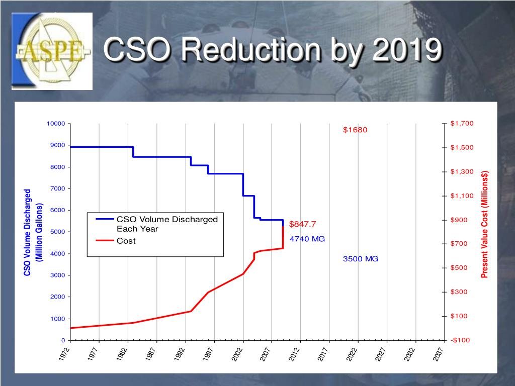CSO Reduction by 2019