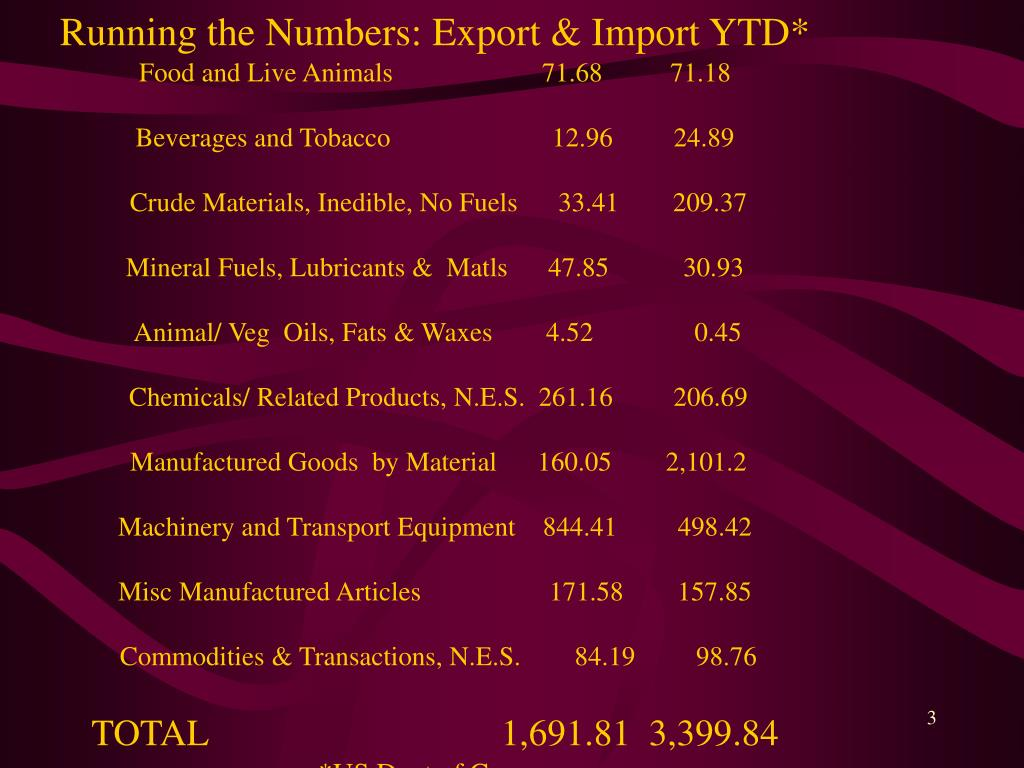 Running the Numbers: Export & Import YTD*