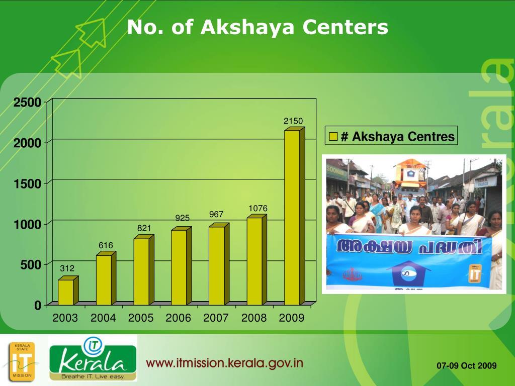 No. of Akshaya Centers