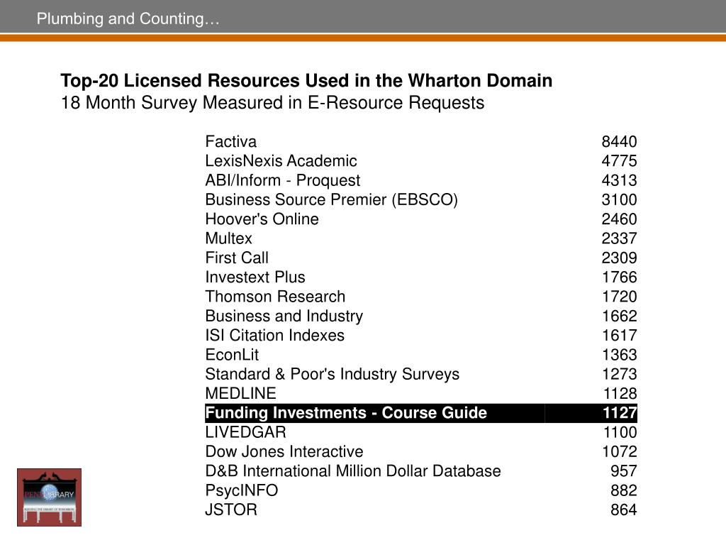 Top-20 Licensed Resources Used in the Wharton Domain