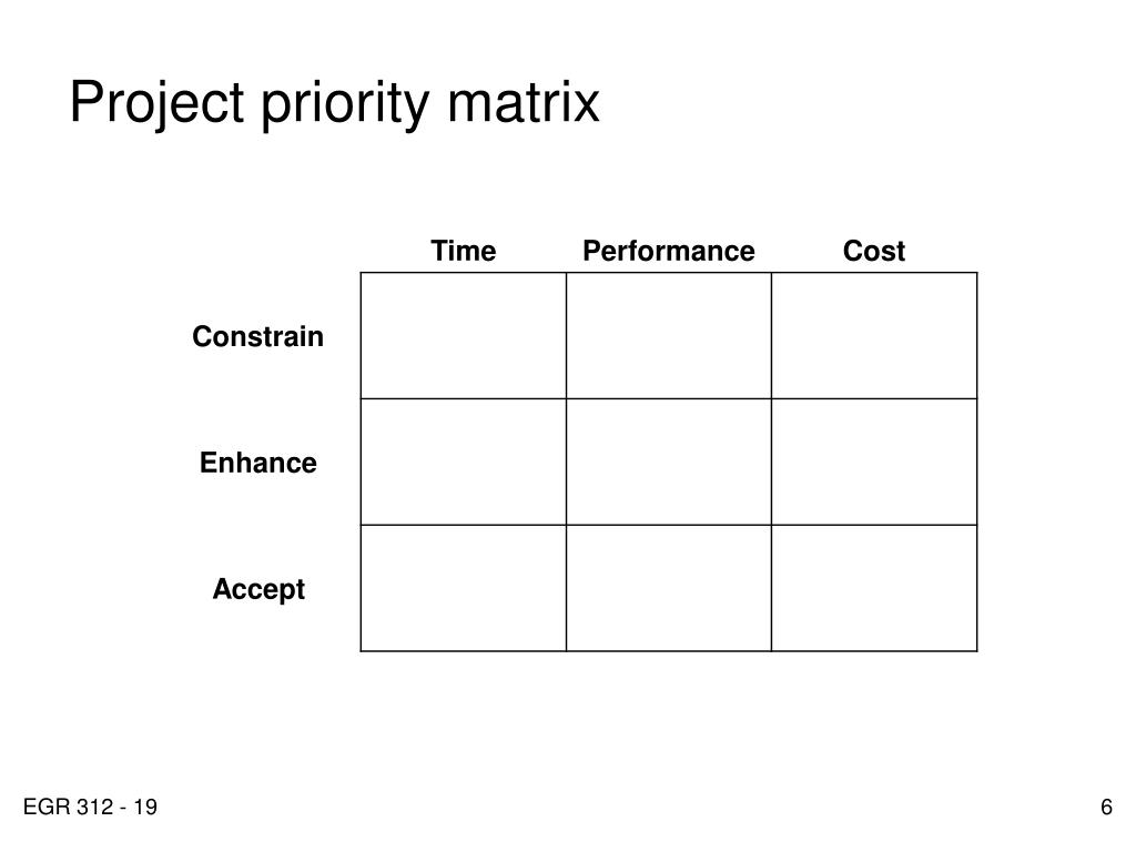 Project priority matrix