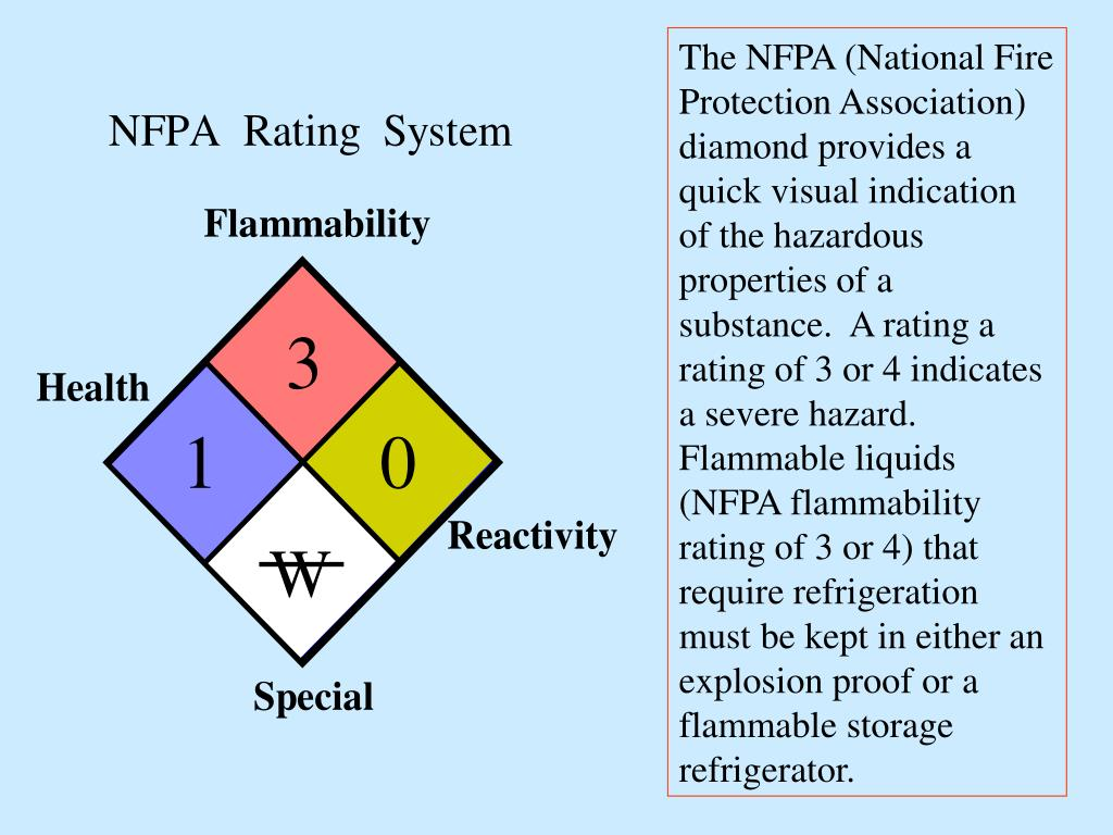 The NFPA (National Fire Protection Association) diamond provides a quick visual indication of the hazardous properties of a substance.  A rating a rating of 3 or 4 indicates a severe hazard. Flammable liquids (NFPA flammability rating of 3 or 4) that require refrigeration must be kept in either an explosion proof or a flammable storage refrigerator.