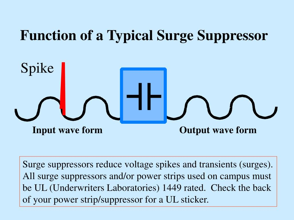 Function of a Typical Surge Suppressor