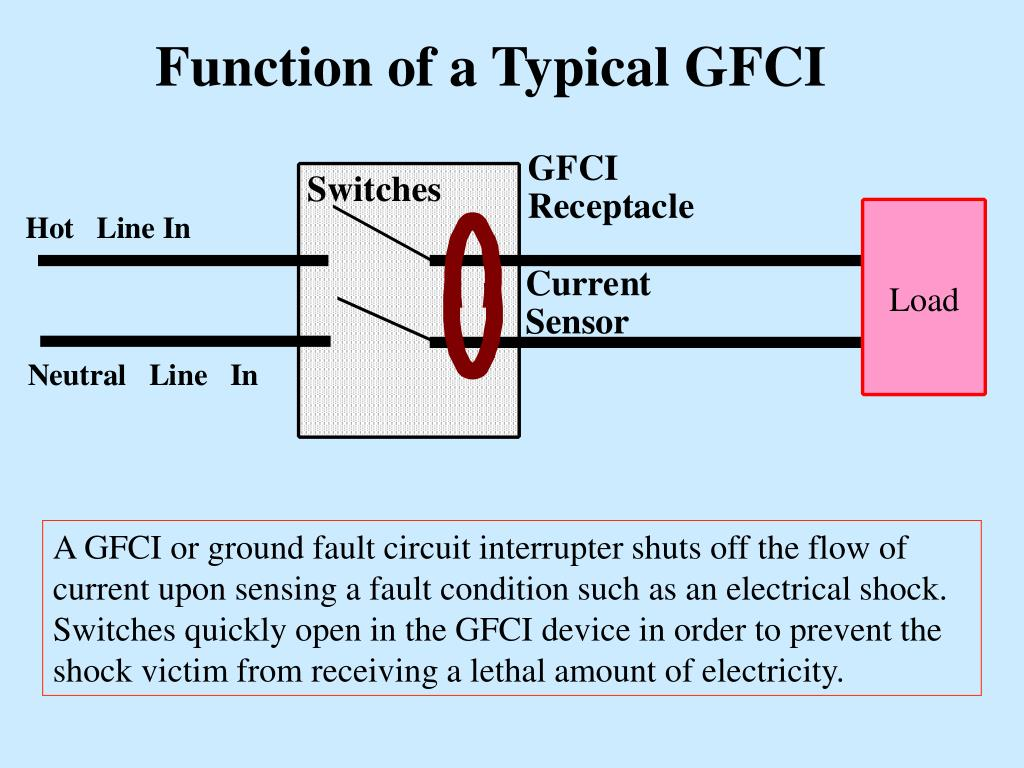 Function of a Typical GFCI