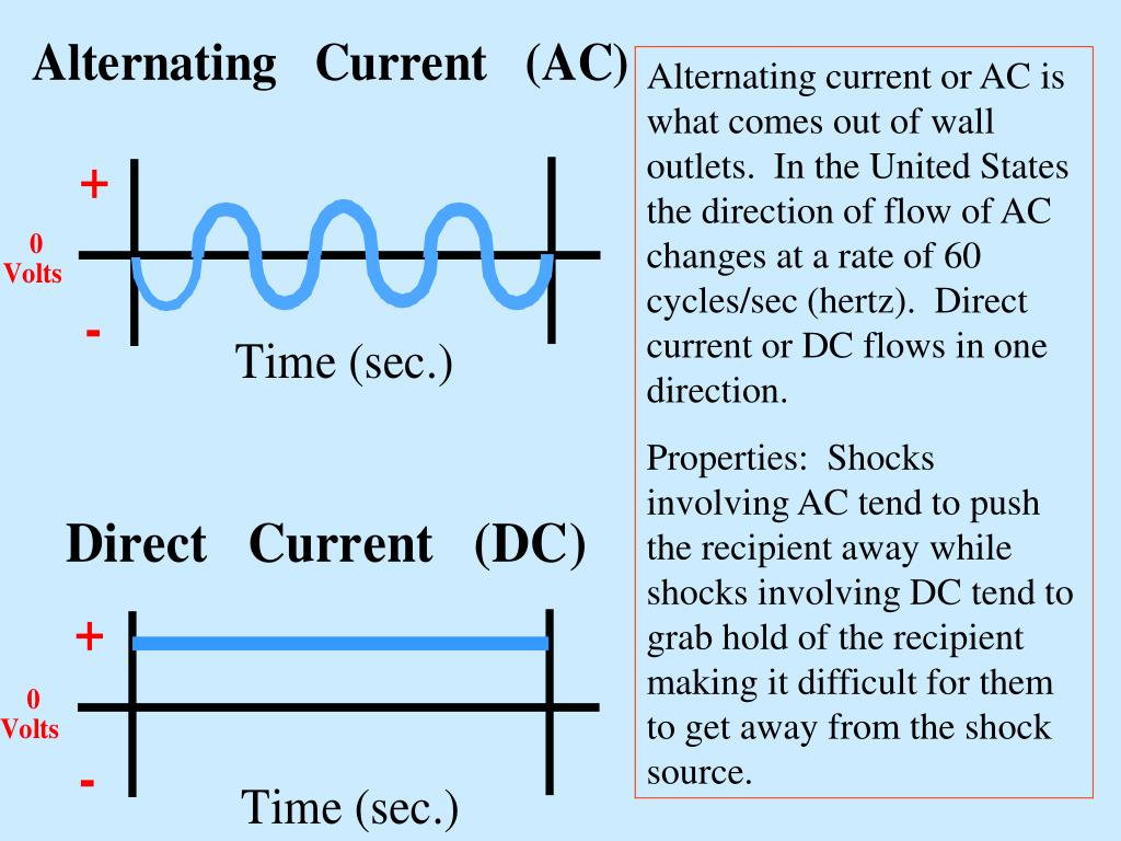 Alternating current or AC is what comes out of wall outlets.  In the United States the direction of flow of AC changes at a rate of 60 cycles/sec (hertz).  Direct current or DC flows in one direction.