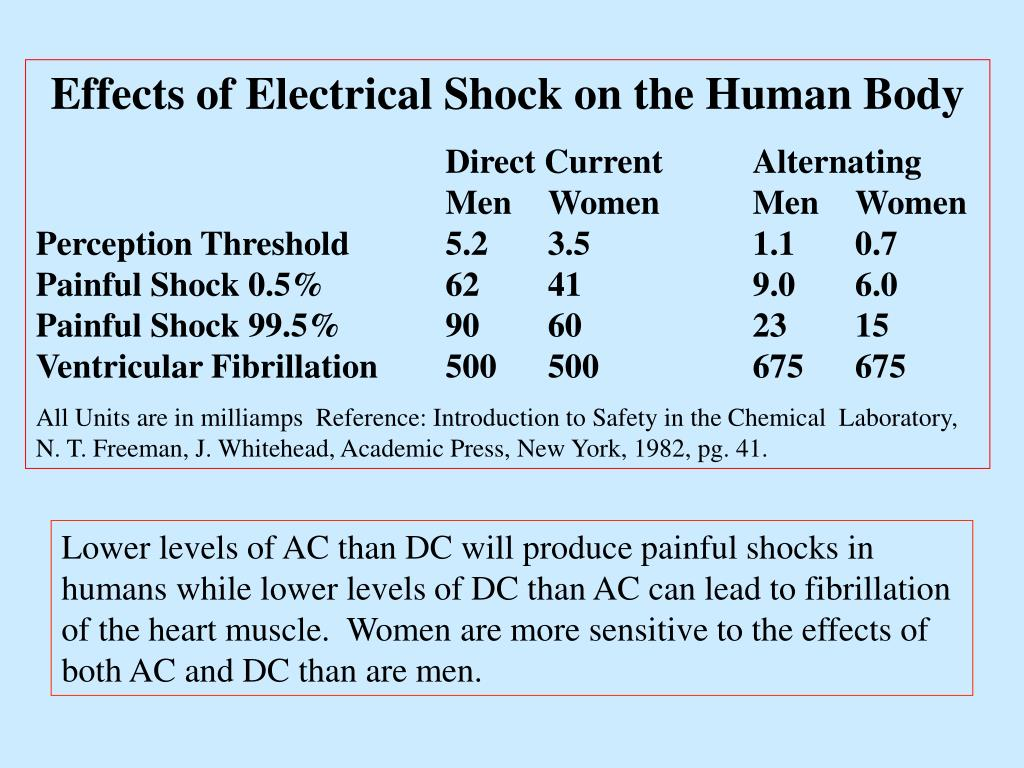 Effects of Electrical Shock on the Human Body