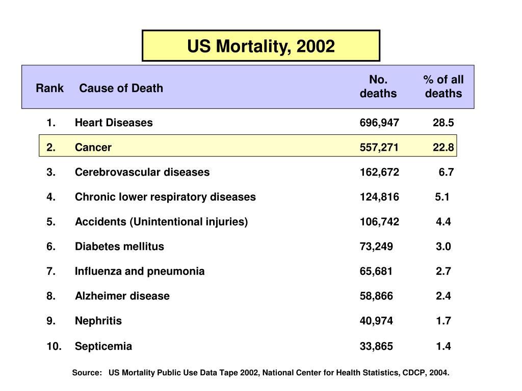 US Mortality, 2002
