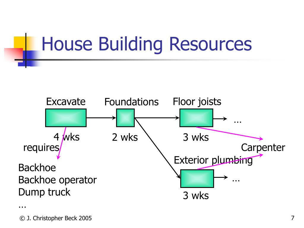 House Building Resources