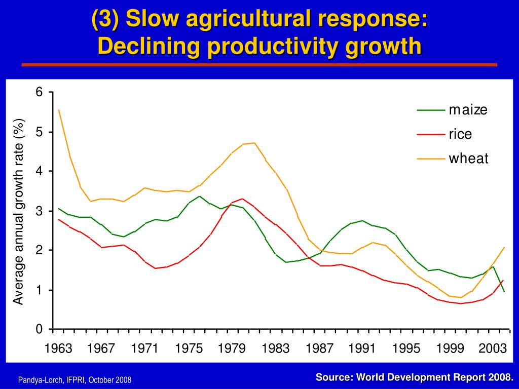 (3) Slow agricultural response: