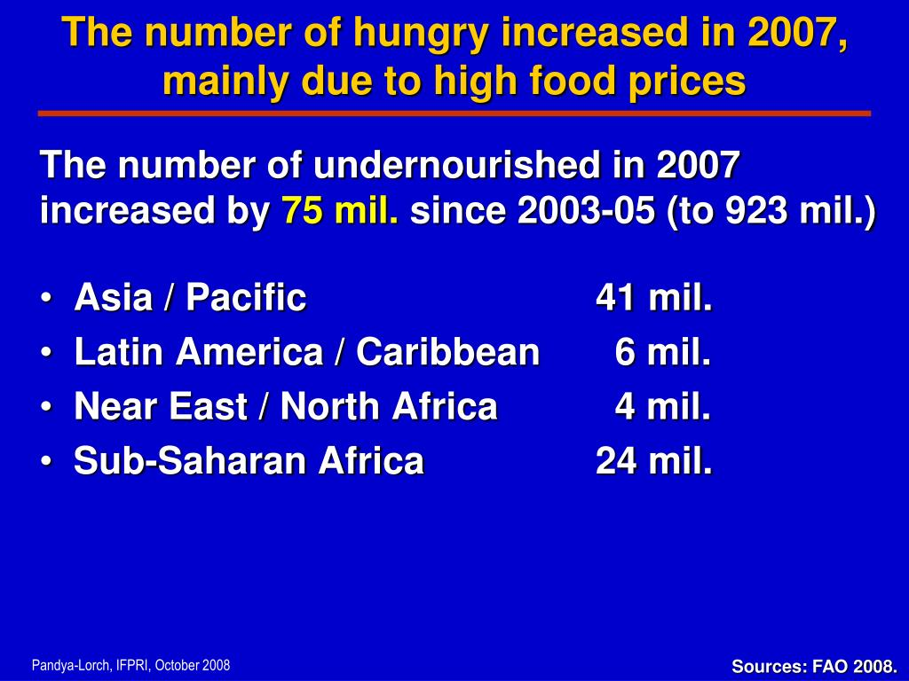 The number of hungry increased in 2007, mainly due to high food prices
