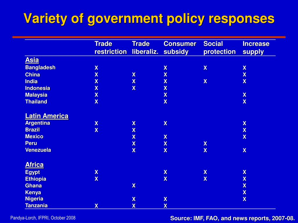 Variety of government policy responses