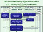 halal audit and halal logo application procedures the central islamic committee of thailand