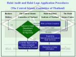 halal audit and halal logo application procedures the central islamic committee of thailand10