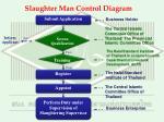 slaughter man control diagram
