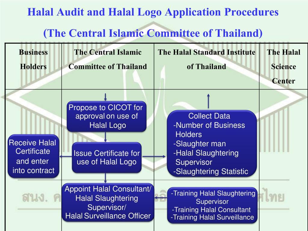 Halal Audit and Halal Logo Application Procedures