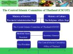 the central islamic committee of thailand cicot