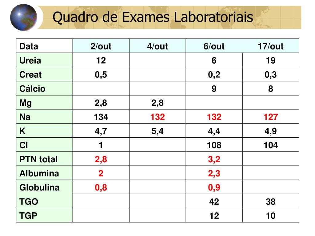 Quadro de Exames Laboratoriais