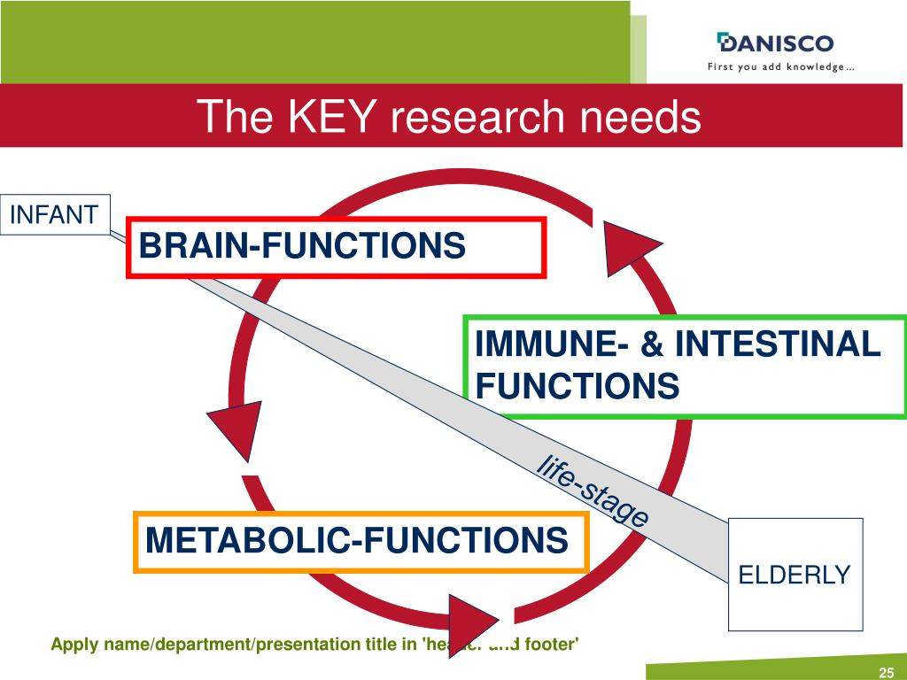 The KEY research needs