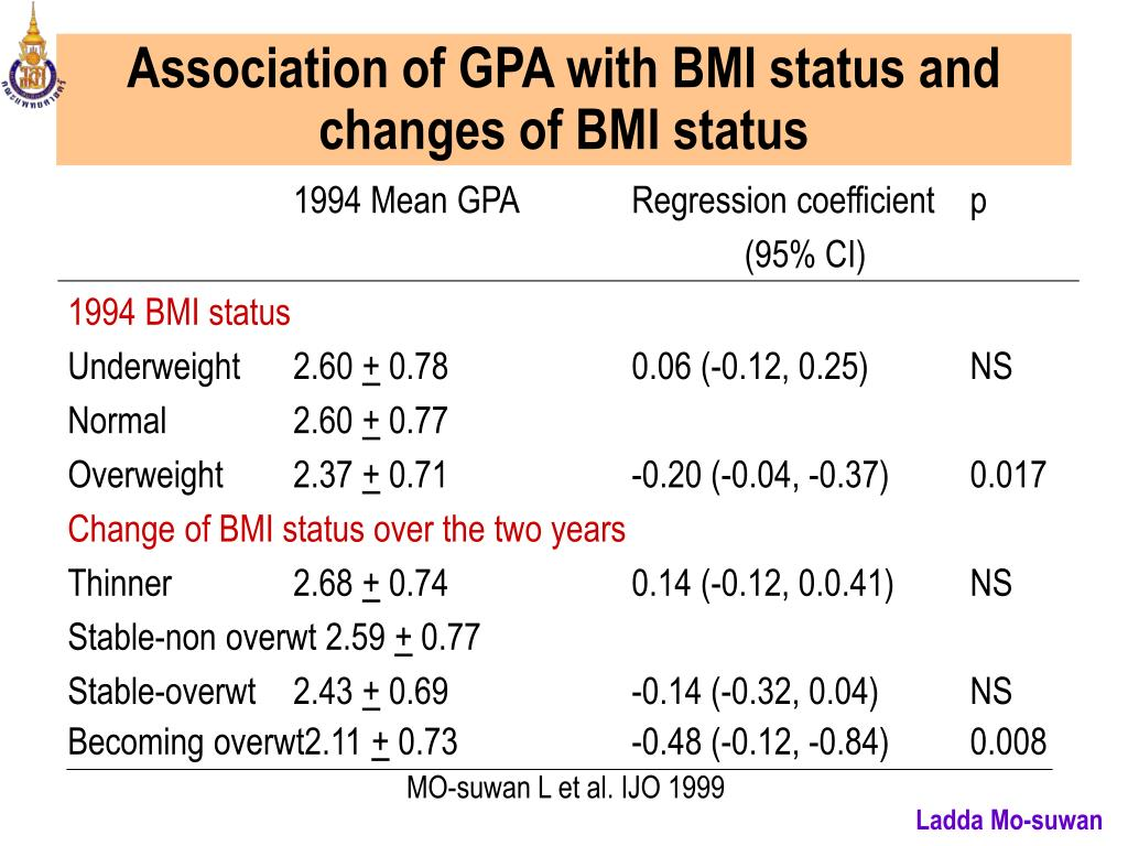 Association of GPA with BMI status and changes of BMI status