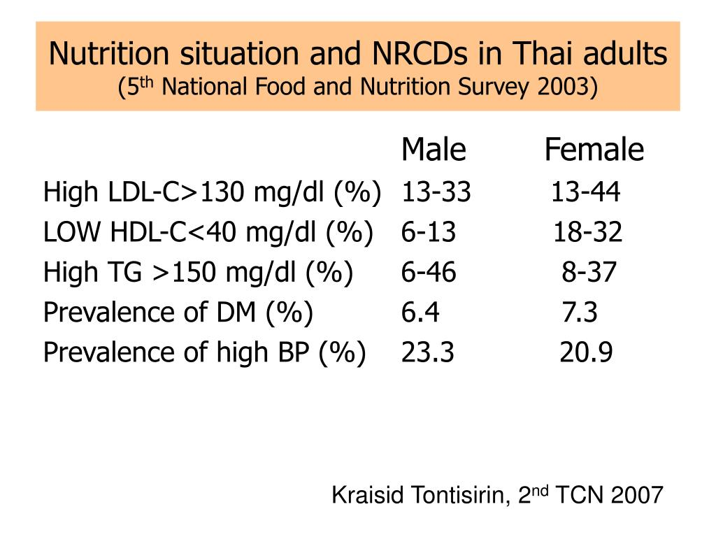 Nutrition situation and NRCDs in Thai adults