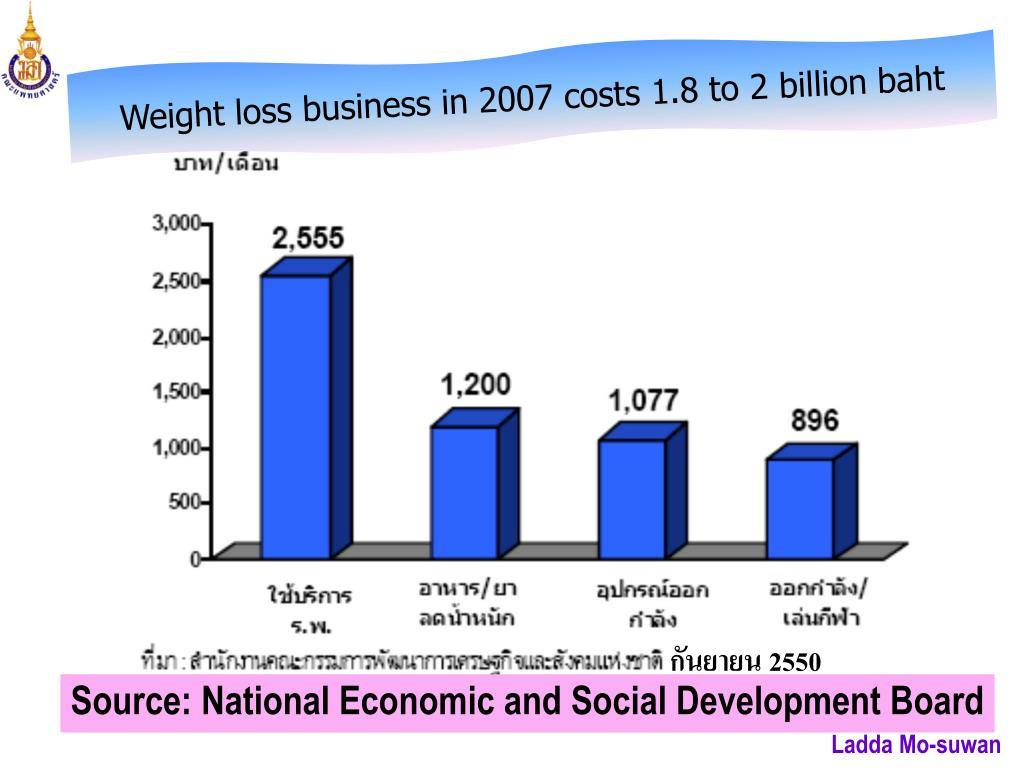 Weight loss business in 2007 costs 1.8 to 2 billion baht