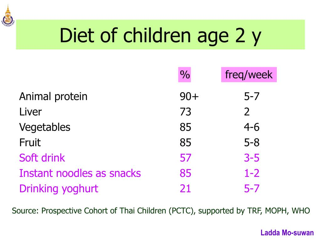 Diet of children age
