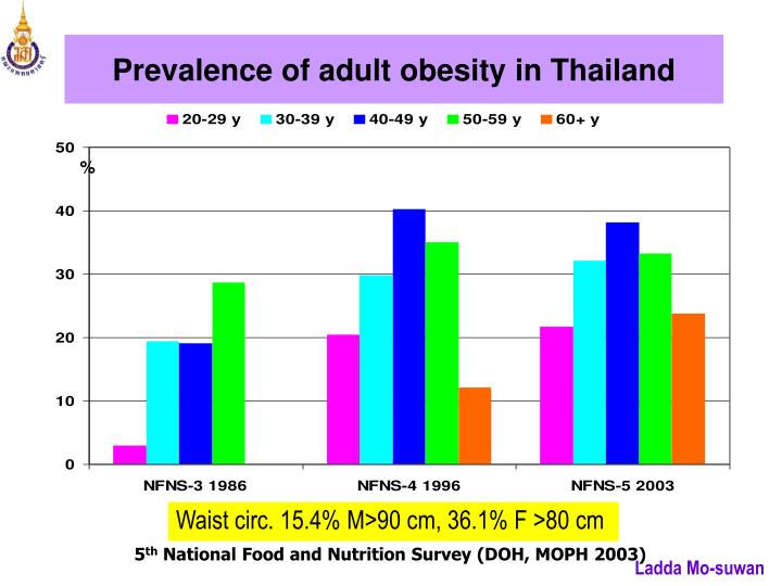 Prevalence of adult obesity in Thailand