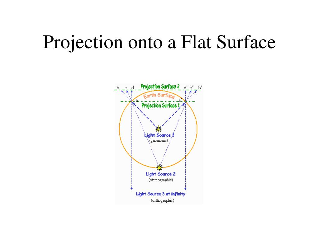 on a flat surface - photo #6