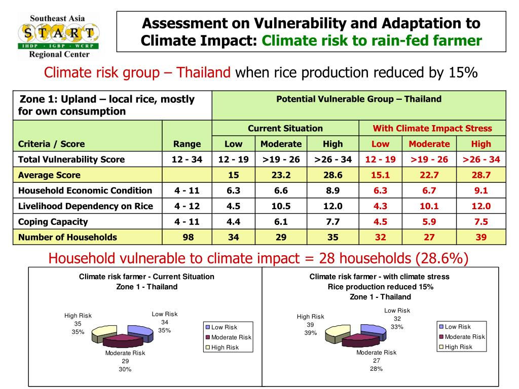 Assessment on Vulnerability and Adaptation to Climate Impact: