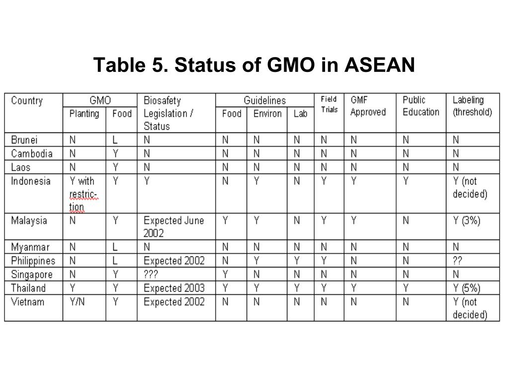 Table 5. Status of GMO in ASEAN
