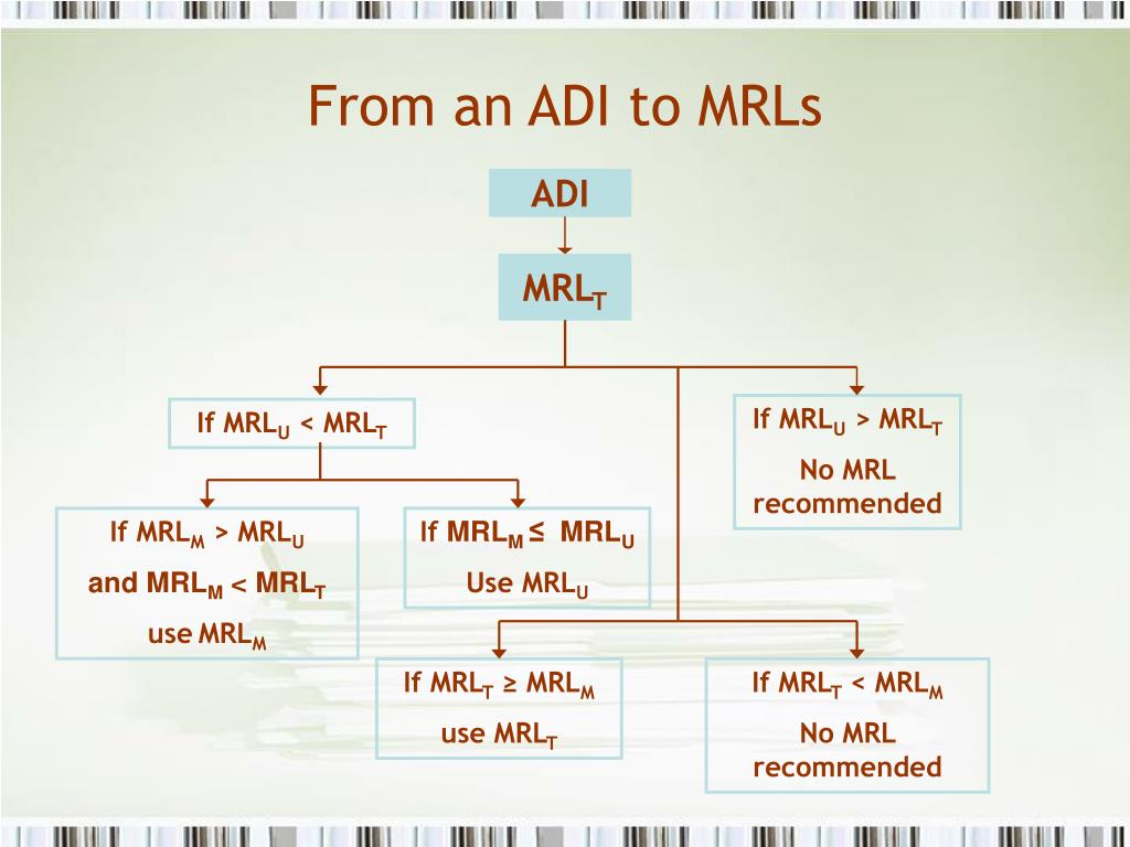 From an ADI to MRLs