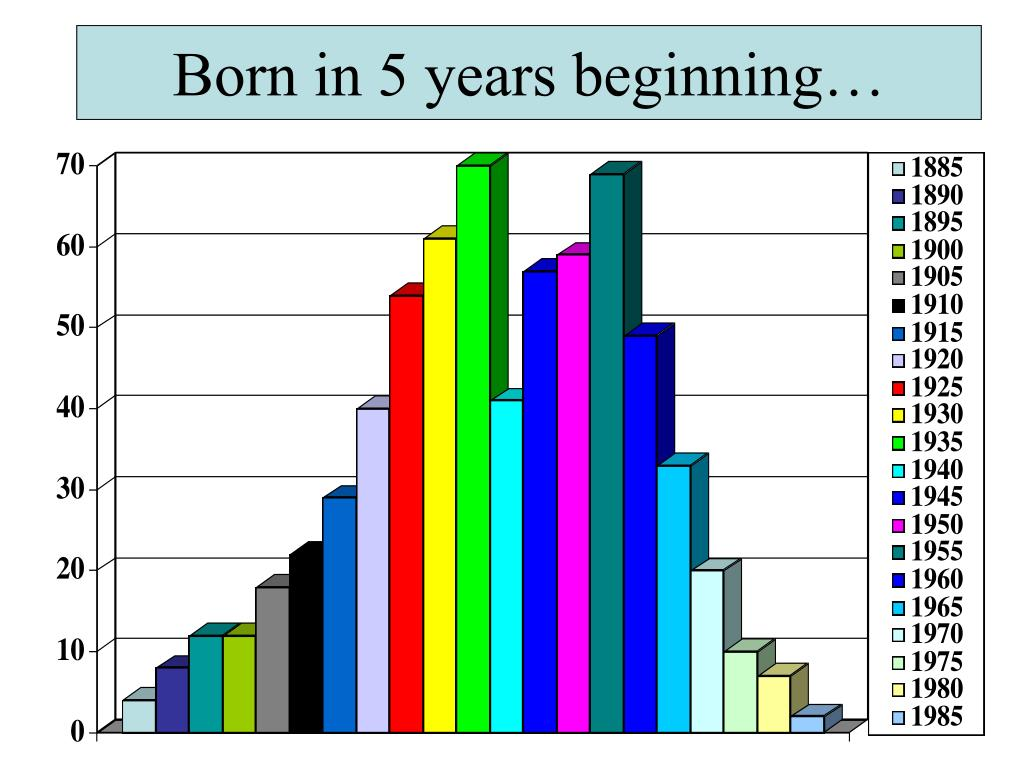 Born in 5 years beginning…