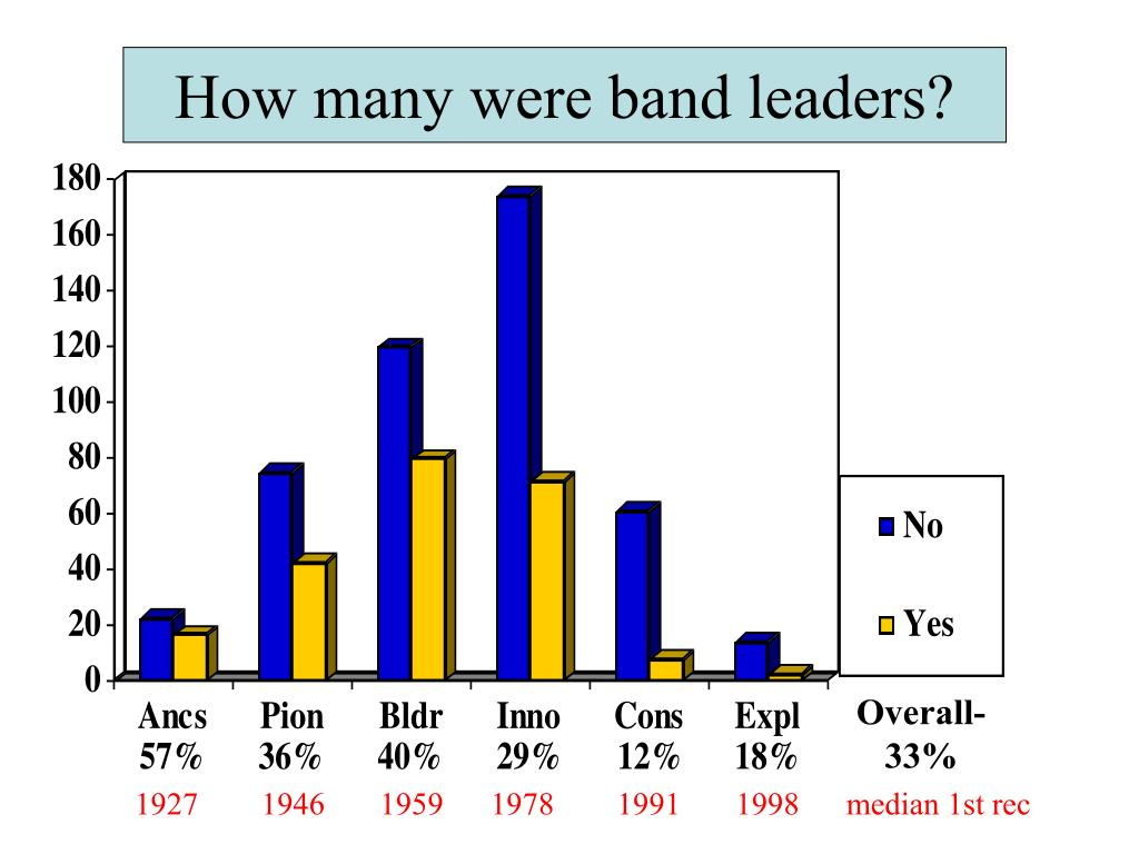 How many were band leaders?