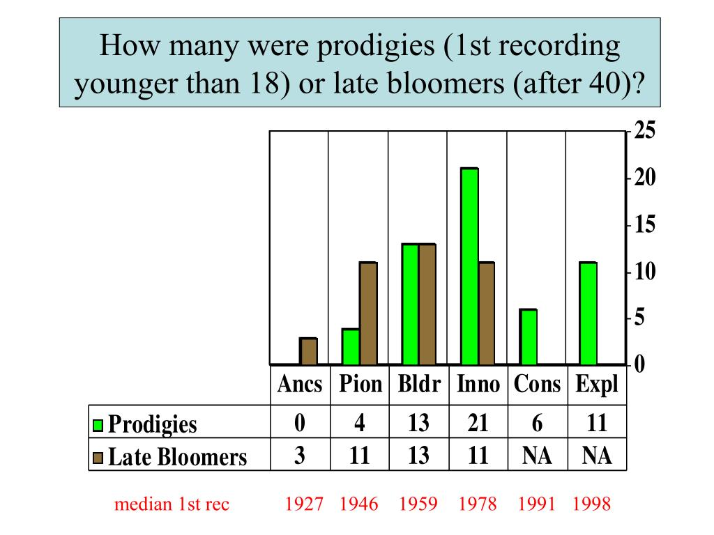 How many were prodigies (1st recording younger than 18) or late bloomers (after 40)?