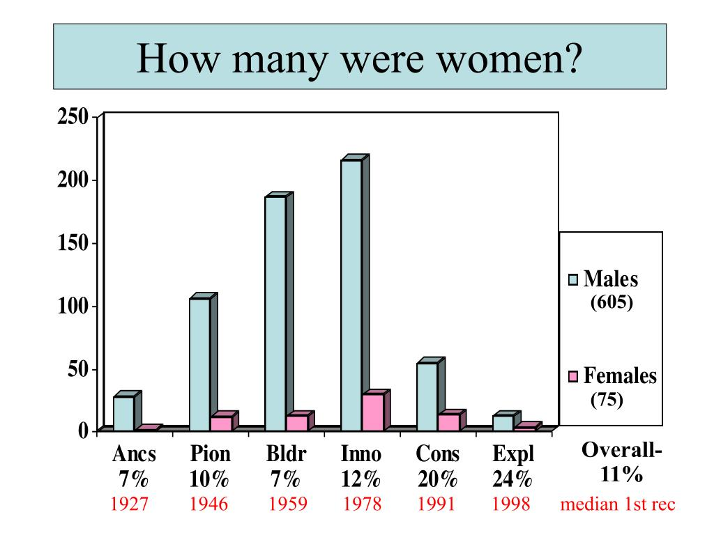 How many were women?