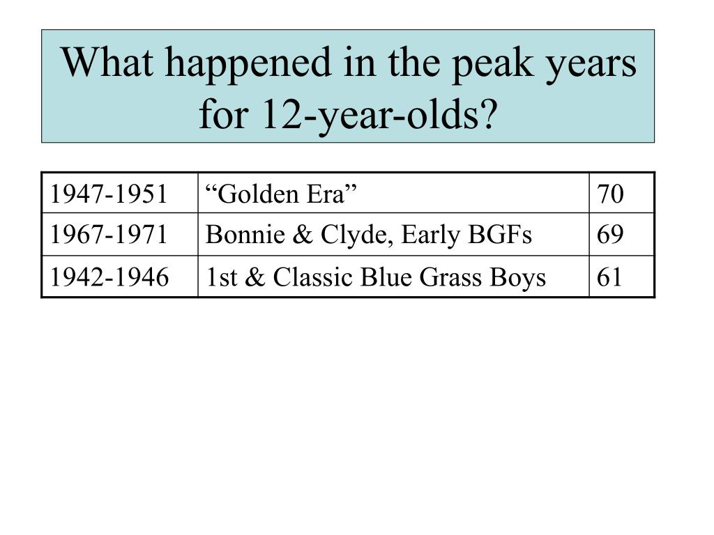 What happened in the peak years for 12-year-olds?