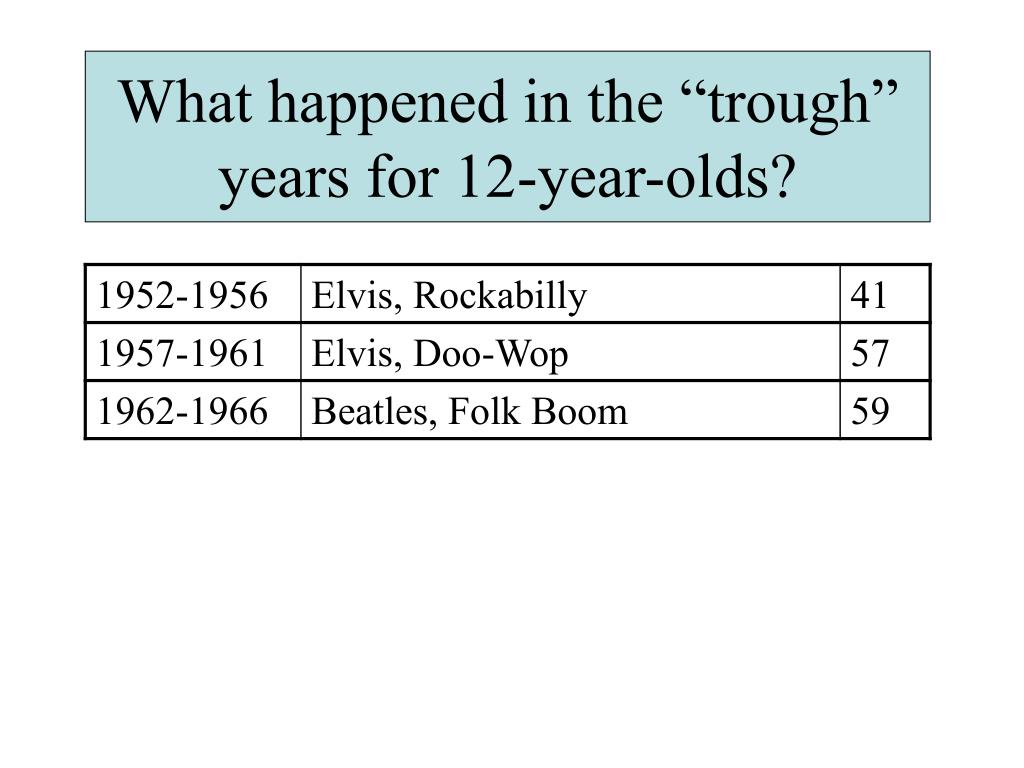 "What happened in the ""trough"" years for 12-year-olds?"