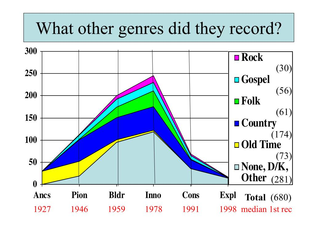 What other genres did they record?