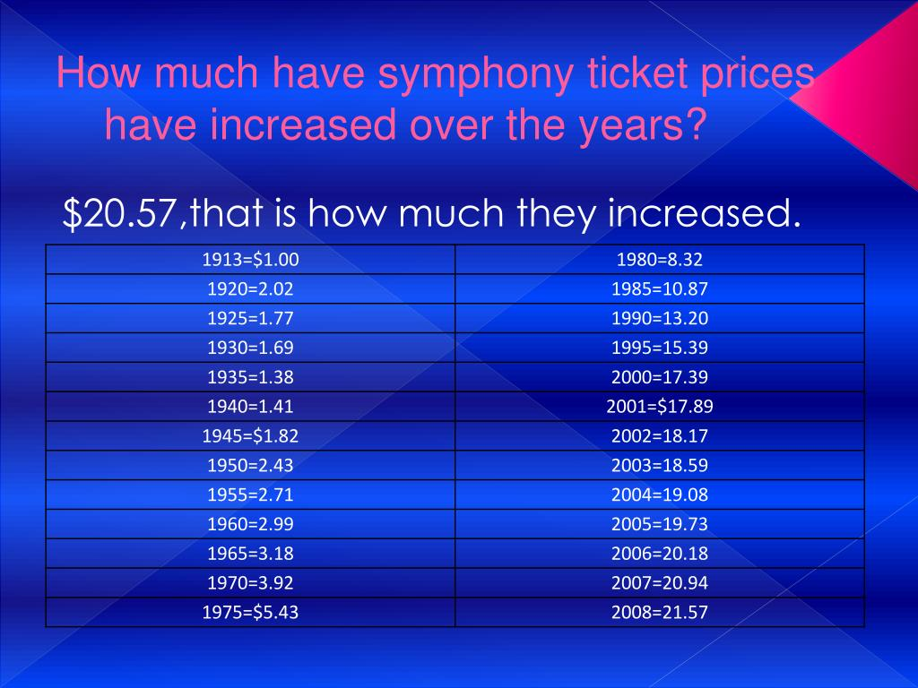 How much have symphony ticket prices have increased over the years?
