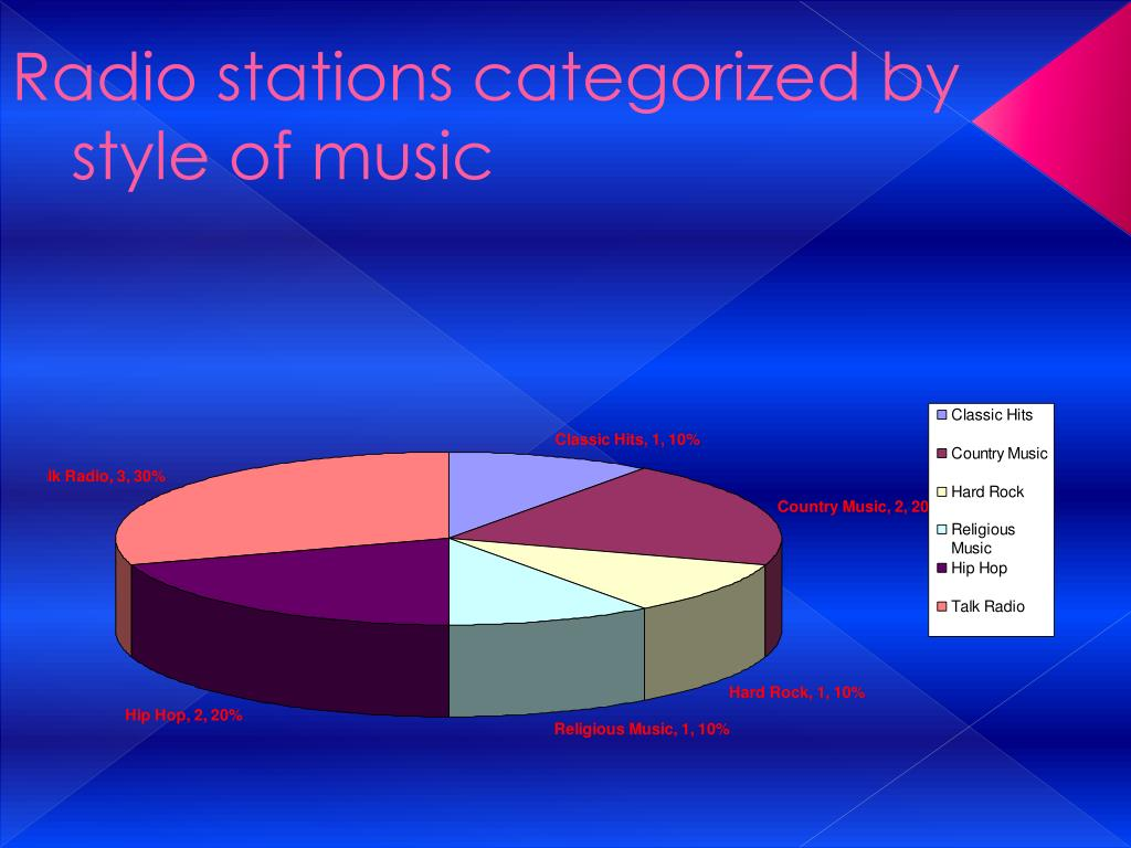 Radio stations categorized by style of music
