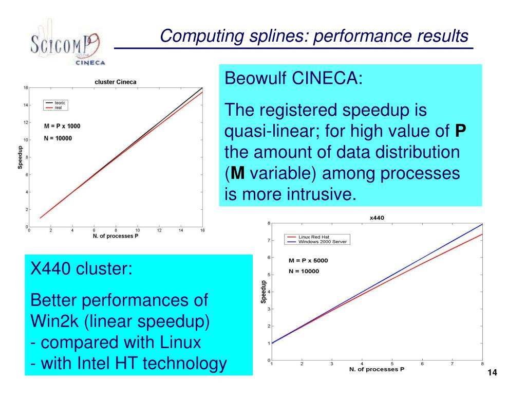 Computing splines: performance results